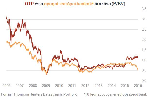 Hogy lett Európa egyik legdrágább bankja az OTP?