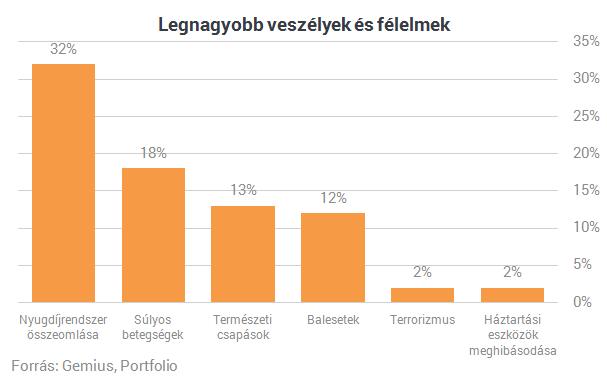 Hét leleplező ábra a magyarok döntéseiről - Így választunk biztosítást