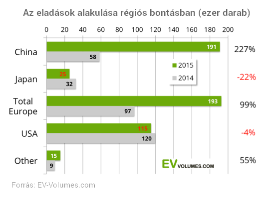 Soha nem adtak el ennyi elektromos autót a világon