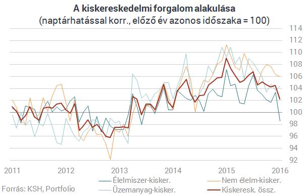 Tényleg bajban van a magyar gazdaság?