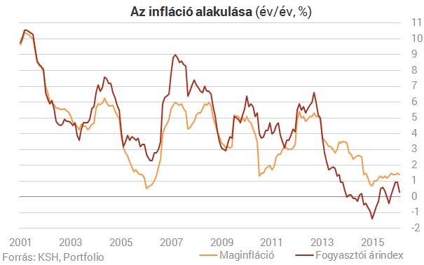 Még kisebb lett az infláció!