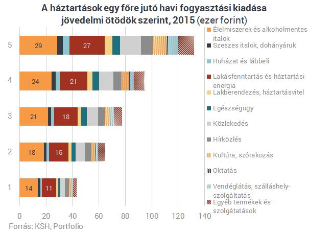 Erre költenek a gazdagok és a szegények Magyarországon