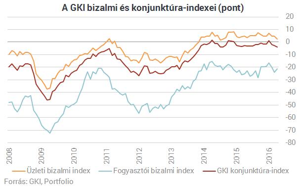Romlanak az üzleti várakozások Magyarországon