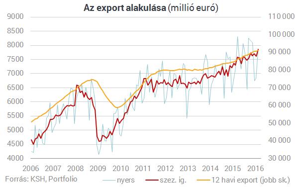 Új történelmi csúcson a magyar export
