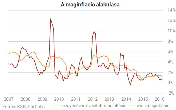 Újra negatív az infláció Magyarországon!  (3.)