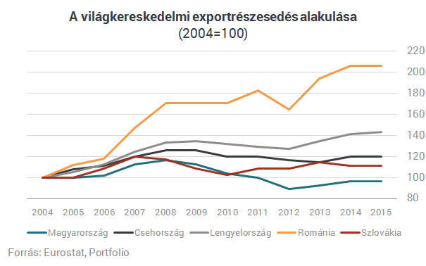 Csökkenő világpiaci részesedés, alacsonyabb minőség és romló versenyképesség
