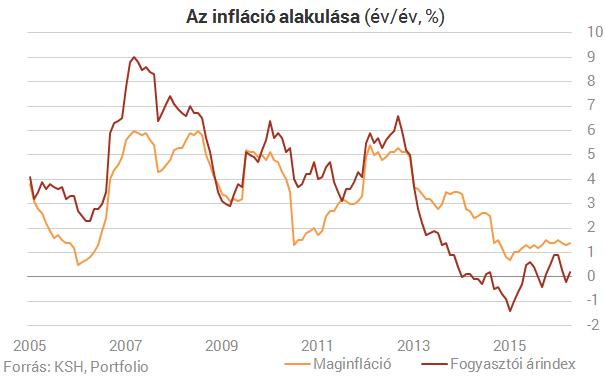 Meglepetés az inflációban!