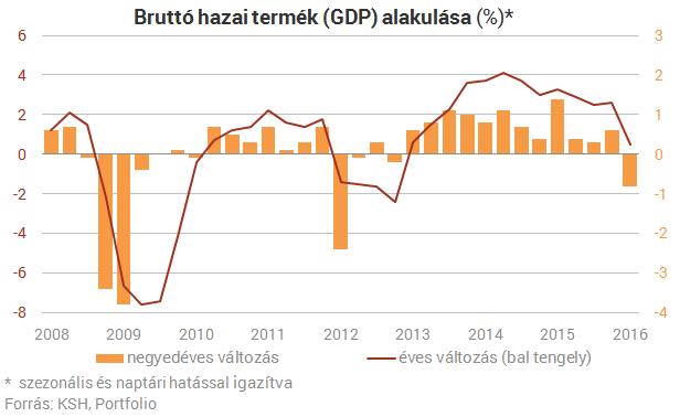 Hatalmas meglepetés a GDP-növekedésben