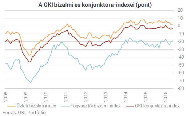 Csúcsközelben a magyar gazdasági kilátások