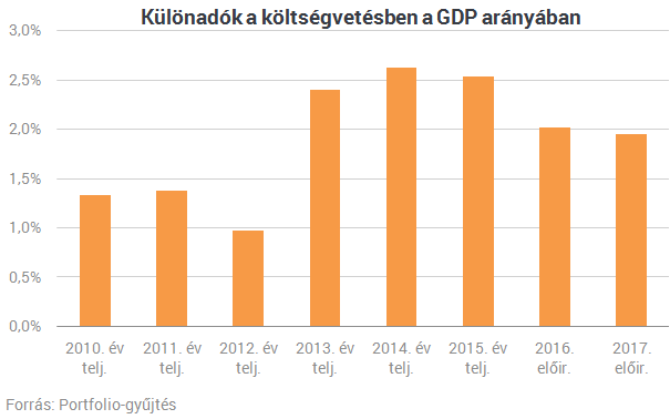 Oda nyúl az Orbán-kormány, ahol pénzt lát