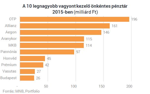 Hat ábra arról, mennyire népszerűek a hazai nyugdíjpénztárak