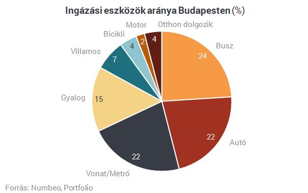 Budapesten márpedig jó a közlekedés