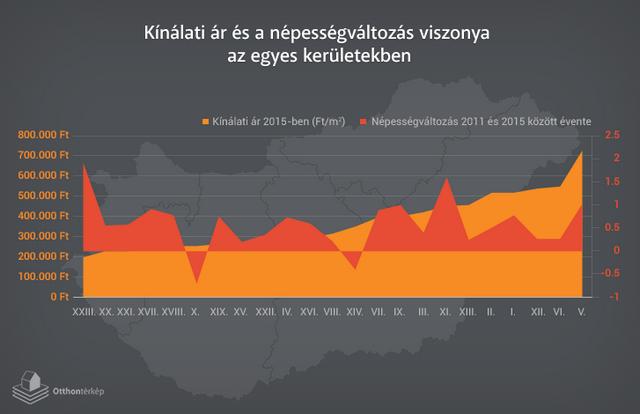 Újjáélednek Budapest belső kerületei