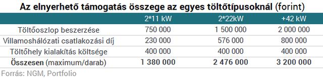 Varga: pénzt ad a kormány elektromos autók vásárlására
