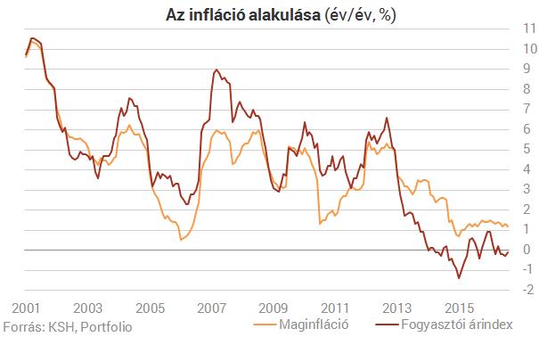 Még mindig negatív a magyar infláció