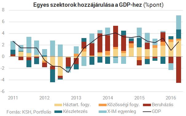 1,8%-os volt a GDP-növekedés Magyarországon