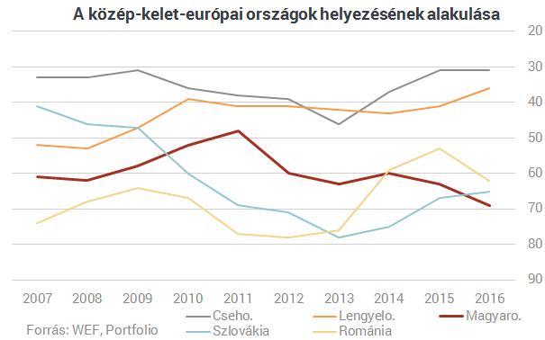 Magyarország csúnyán leszerepelt a versenyképességi rangsorban