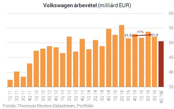 Együtt sírtak, most együtt örülhetnek a Volkswagennel a befektetők