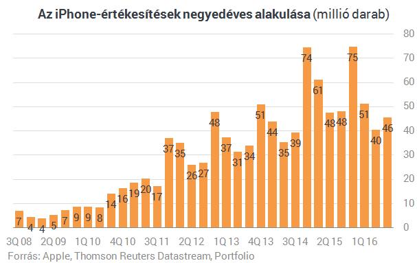 Jóval több iPhone-t is el tudna adni az Apple (2.)
