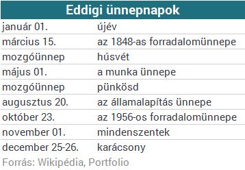 Mostantól még egy munkaszüneti nap lesz - jelentette be Orbán Viktor
