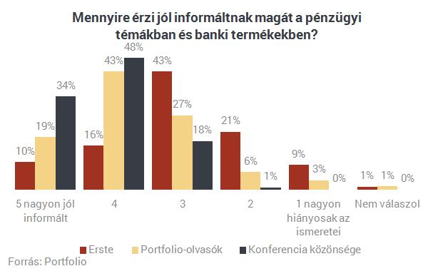 Tíz ábrán a leleplezés - Így viselkednek a magyarok, ha a pénzükről van szó