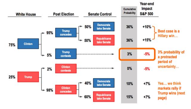 Őrült rali jön az amerikai elnökválasztás után