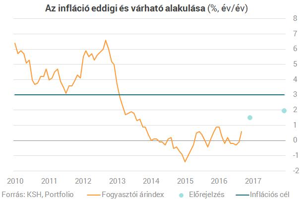 Tovább emelkedik az infláció