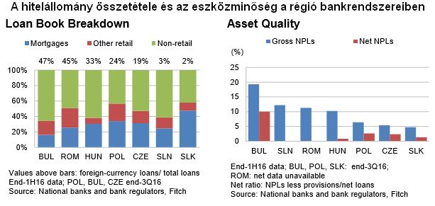 Ki hitte volna: a magyar bankok keresik a legtöbbet az ügyfeleken