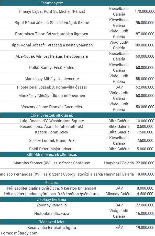 Jó évet zárnak a hazai aukciósházak - a lista élén a 170 milliós Tihanyi-kép