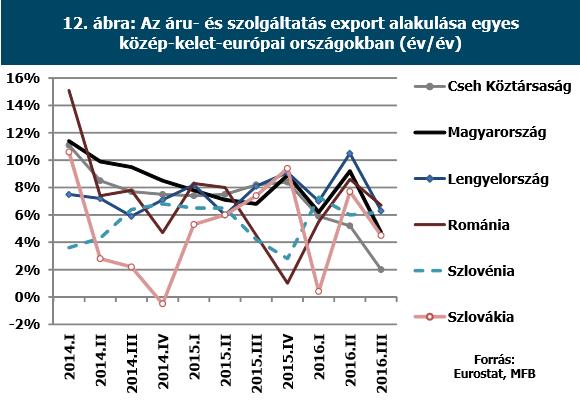 A szlovákoknál igazi összeomlást látunk az EU-pénzek miatt