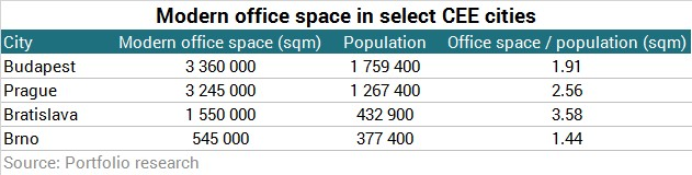 If We Compare The Size Of Office Areas With Some Of Brnou0027s Regional Rivals,  We Can See That There Is Still Room For Growth.