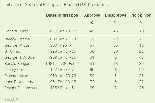 Trump a modern történelem legnépszerűtlenebb új amerikai elnöke