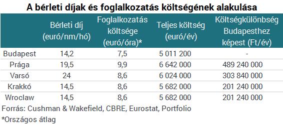 Milliókat dobnak ki a cégek az ablakon - Megőrült, aki nem Budapestet választja?