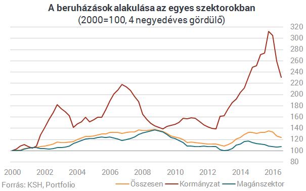 Fordulat történt a magyar gazdaságban