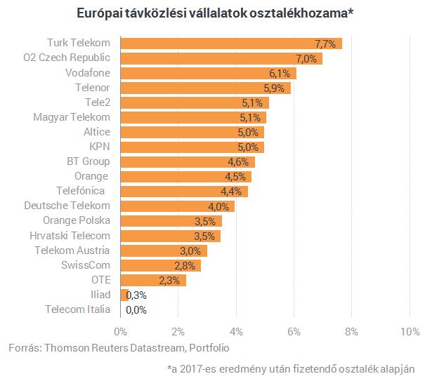 telenor europa