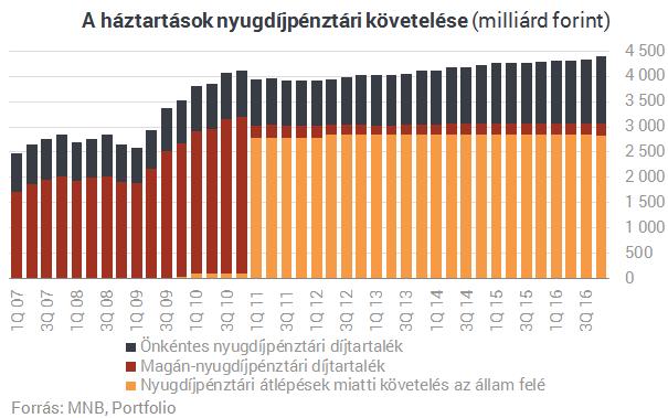Hihetetlen, de megtaláltuk a magyarok elvett nyugdíjpénzét