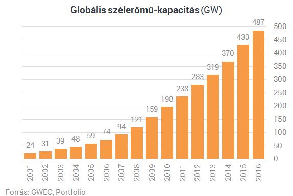 Az egész világ szélerőművet épít, csak Magyarország nem