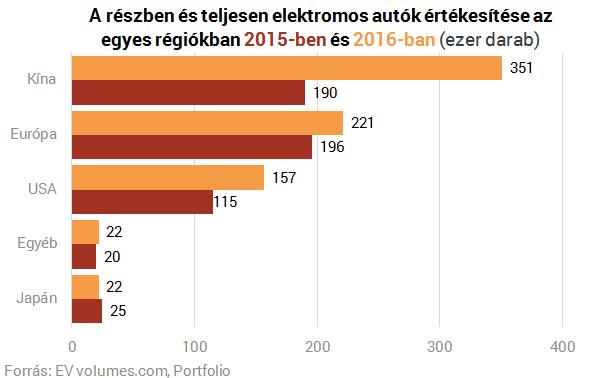 Itt a világ 30 legnépszerűbb elektromos autója