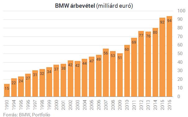 Olyan jól megy a BMW-nek, hogy a szalagmunkások is milliós prémiumot kapnak
