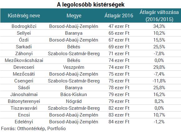 Aki Budapesten akar lakást venni, készüljön fel a legrosszabbra