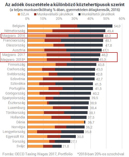 Agyonadóztatja a dolgozókat az állam: dobogós lett Magyarország