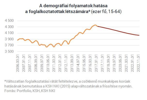 Hamarosan ezrével szűnnek meg a munkahelyek Magyarországon