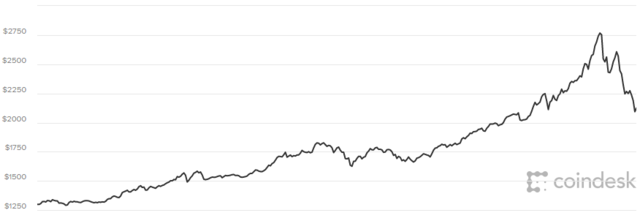helyi bitcoin mi ez