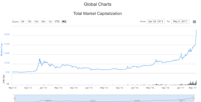 Bitcoin növekedési diagram az évre