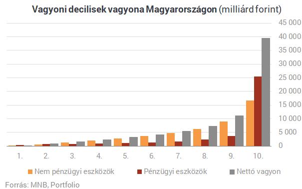 Megdöbbentő számok: ennyire gazdag a magyarok felső 10 százaléka