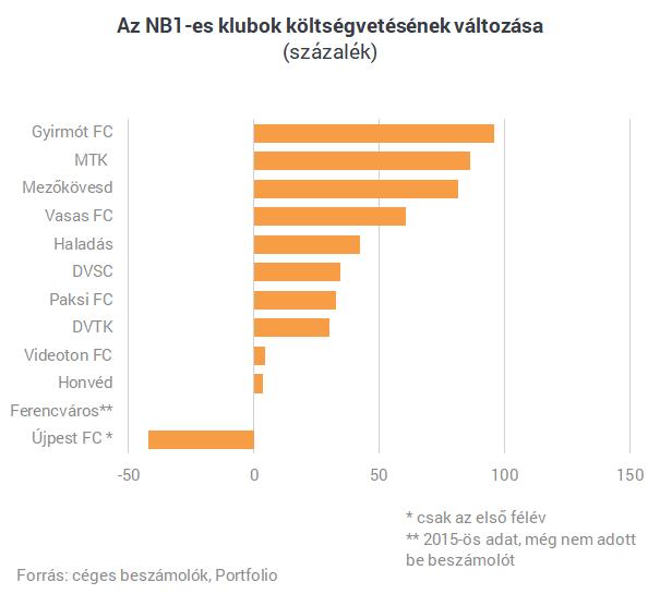 Egymilliárd alatt már nem lehet labdába rúgni Magyarországon