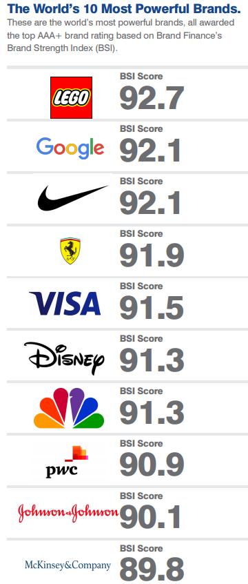 Íme a világ legértékesebb márkái