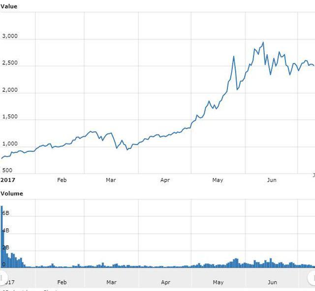 Már itthon is kutatják, mi mindenre lehet jó a  Bitcoin titokzatos technológiája