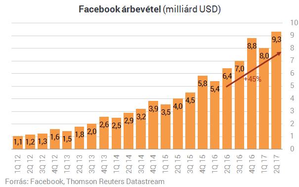 Elképesztő ütemben nő a Facebook