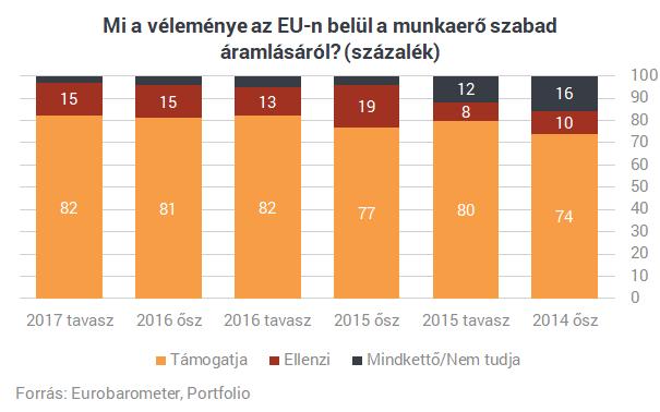 Ide vezetett a tömeges kivándorlás: több magyar lépett le, mint gondoltuk